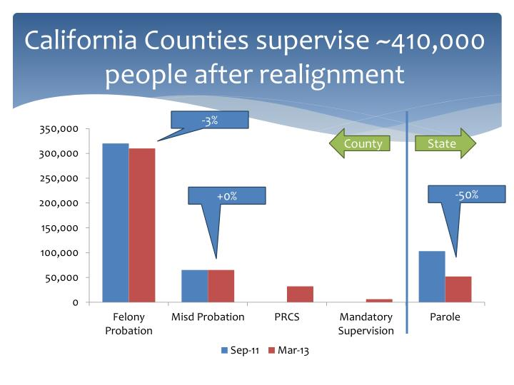 California counties supervise 410 000 people after realignment