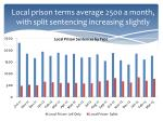 local prison terms average 2500 a month with split sentencing increasing slightly
