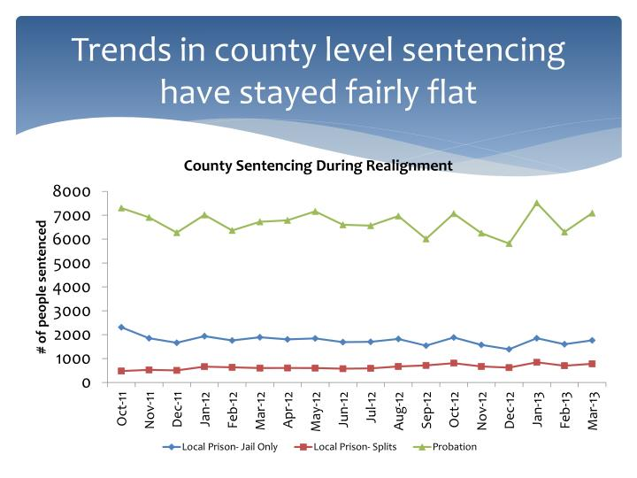 Trends in county level sentencing have stayed fairly flat