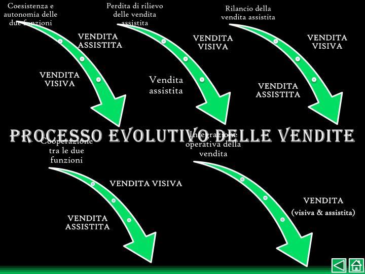 Processo evolutivo delle vendite