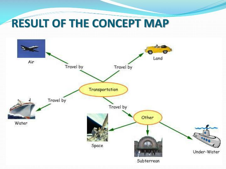 RESULT OF THE CONCEPT MAP