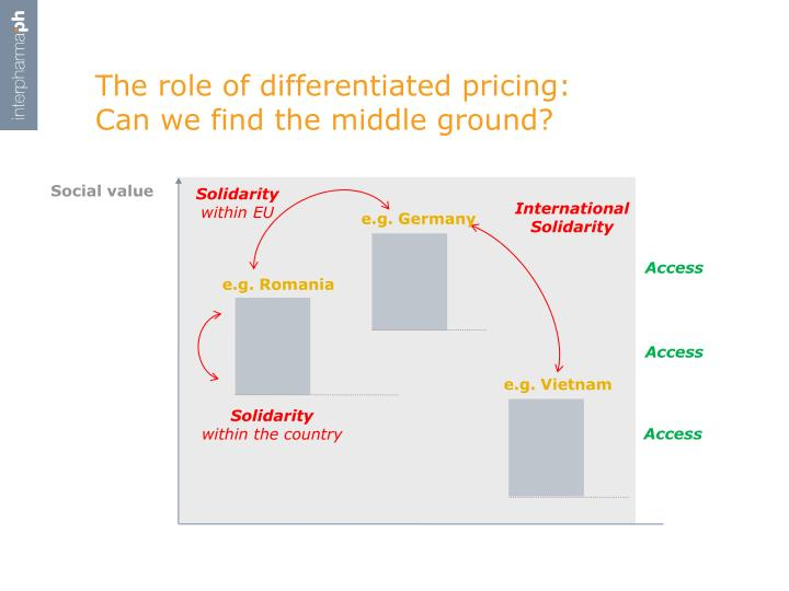 The role of differentiated pricing: