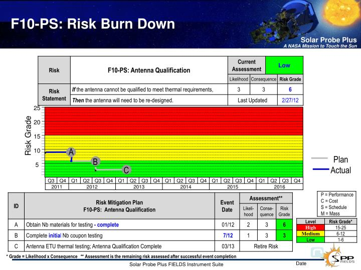 F10-PS: Risk