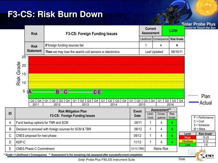 F3-CS: Risk