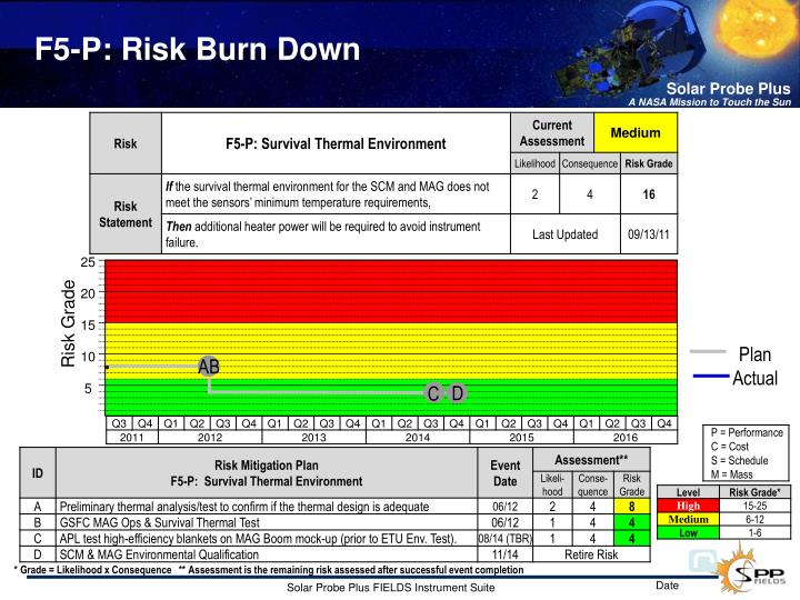 F5-P: Risk