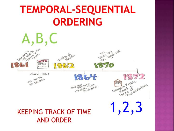 Temporal-sequential ordering