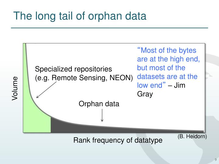 The long tail of orphan