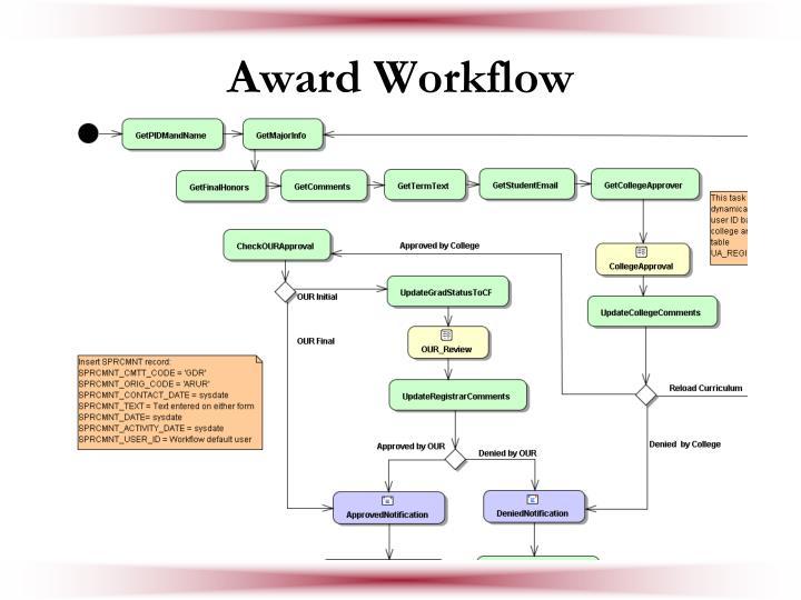 Award Workflow
