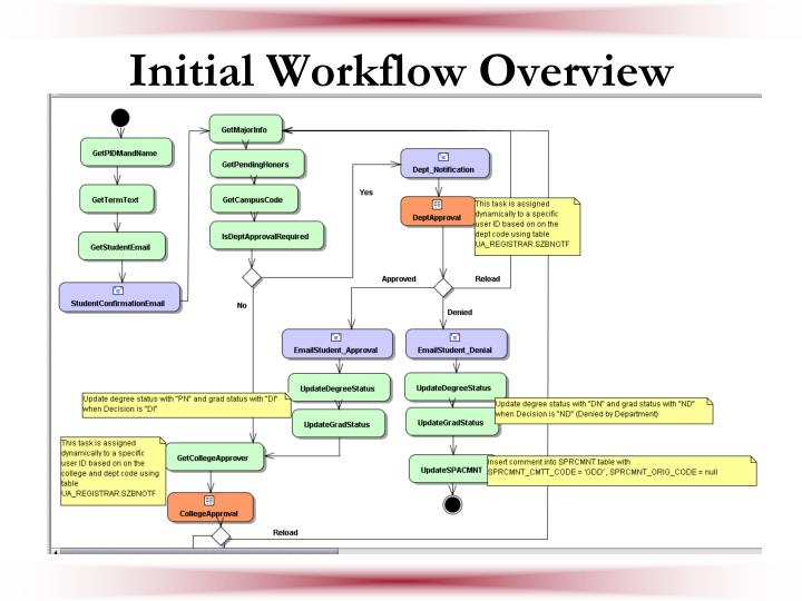 Initial Workflow Overview