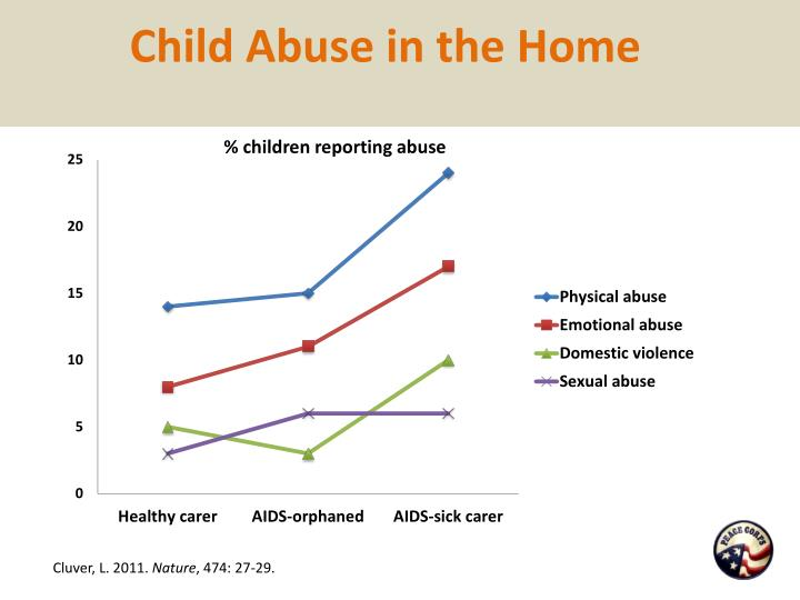 Child Abuse in the Home