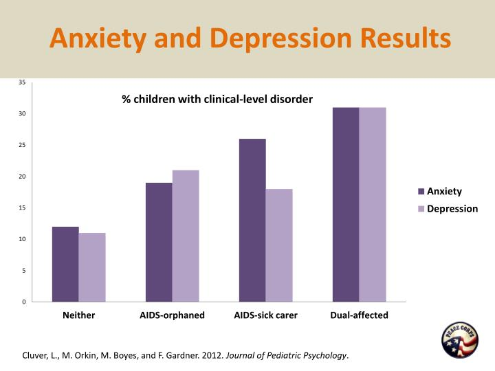 Anxiety and Depression Results
