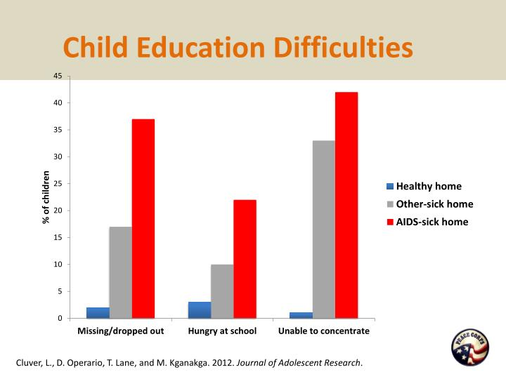Child Education Difficulties