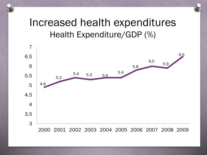 Increased health expenditures