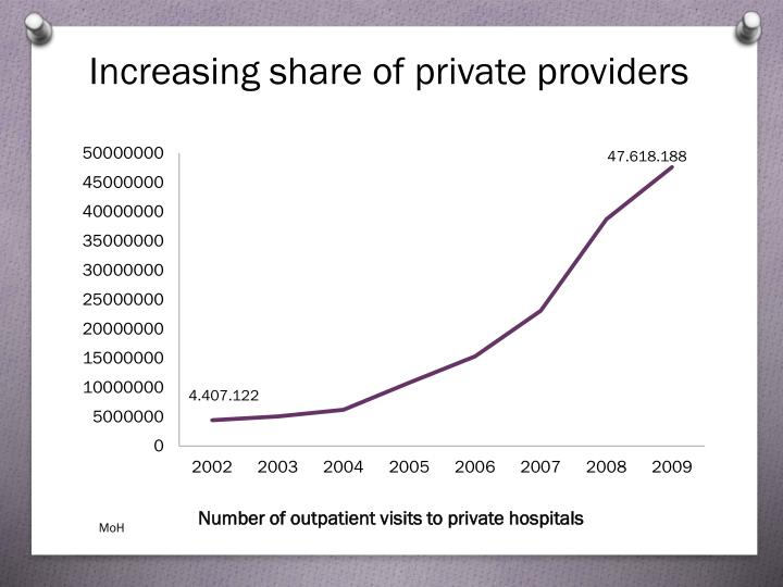 Increasing share of private providers