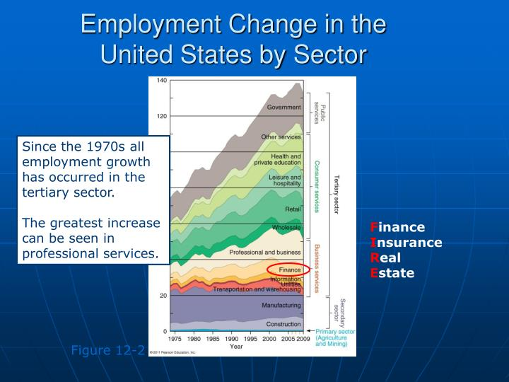 Employment Change in the
