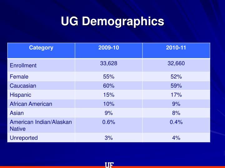 UG Demographics
