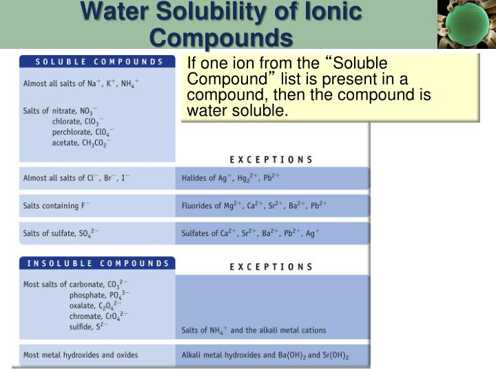 Water Solubility of Ionic Compounds