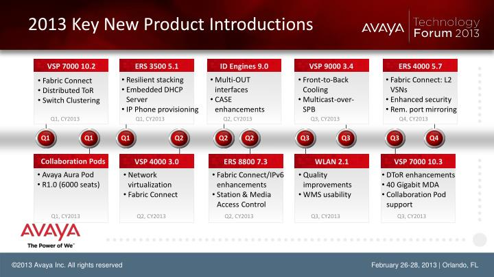 2013 Key New Product Introductions