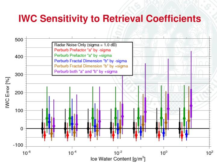IWC Sensitivity to Retrieval Coefficients