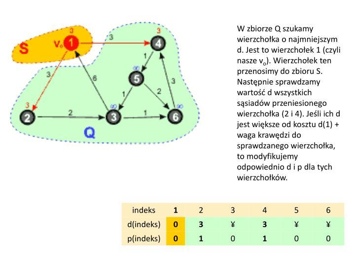 W zbiorze Q szukamy wierzchołka o najmniejszym d. Jest to wierzchołek 1 (czyli nasze