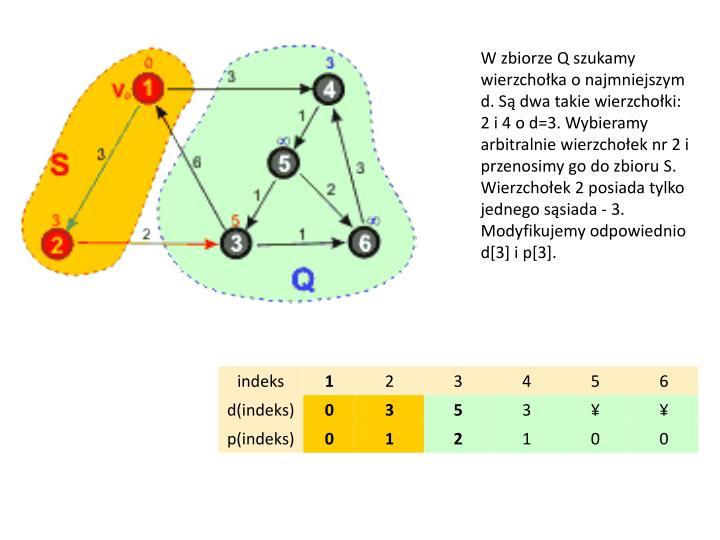 W zbiorze Q szukamy wierzchołka o najmniejszym d. Są dwa takie wierzchołki: 2 i 4 o d=3. Wybieramy arbitralnie wierzchołek nr 2 i przenosimy go do zbioru S. Wierzchołek 2 posiada tylko jednego sąsiada - 3. Modyfikujemy odpowiednio d[3] i p[3].