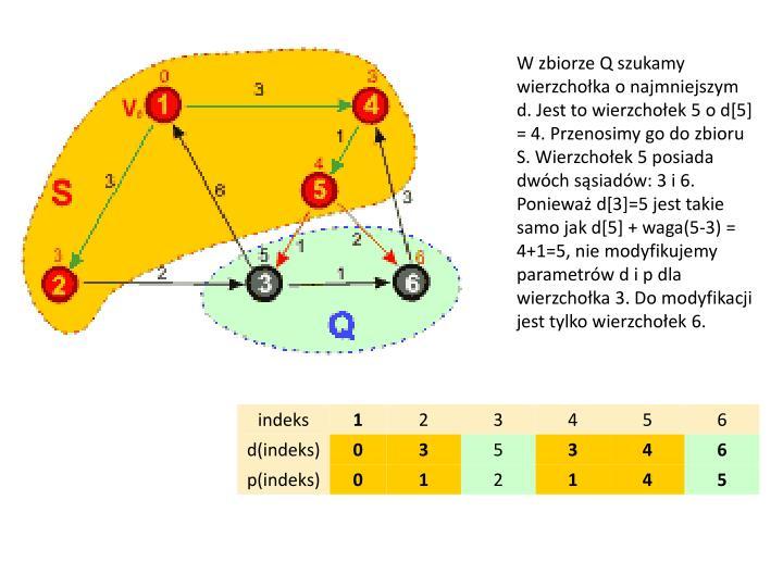 W zbiorze Q szukamy wierzchołka o najmniejszym d. Jest to wierzchołek 5 o d[5] = 4. Przenosimy go do zbioru S. Wierzchołek 5 posiada dwóch sąsiadów: 3 i 6. Ponieważ d[3]=5 jest takie samo jak d[5] + waga(5-3) = 4+1=5, nie modyfikujemy parametrów d i p dla wierzchołka 3. Do modyfikacji jest tylko wierzchołek 6.