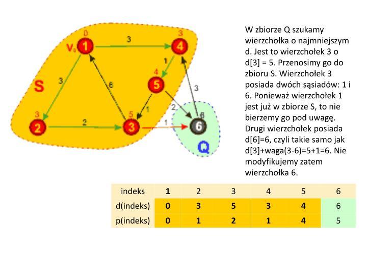 W zbiorze Q szukamy wierzchołka o najmniejszym d. Jest to wierzchołek 3 o d[3] = 5. Przenosimy go do zbioru S. Wierzchołek 3 posiada dwóch sąsiadów: 1 i 6. Ponieważ wierzchołek 1 jest już w zbiorze S, to nie bierzemy go pod uwagę. Drugi wierzchołek posiada d[6]=