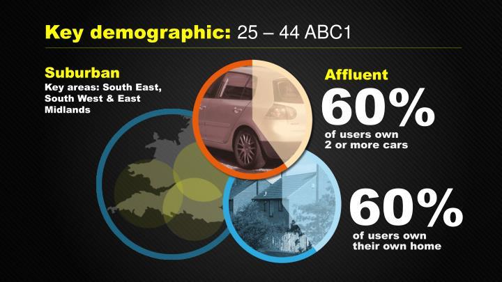 Key demographic: