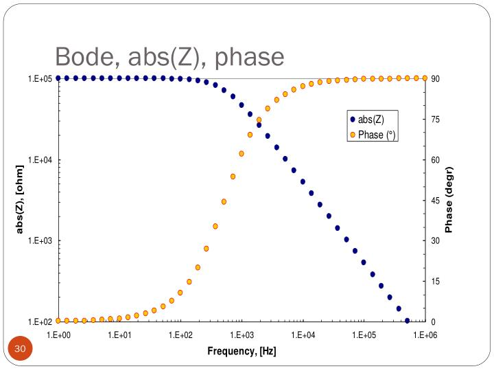 Bode, abs(Z), phase