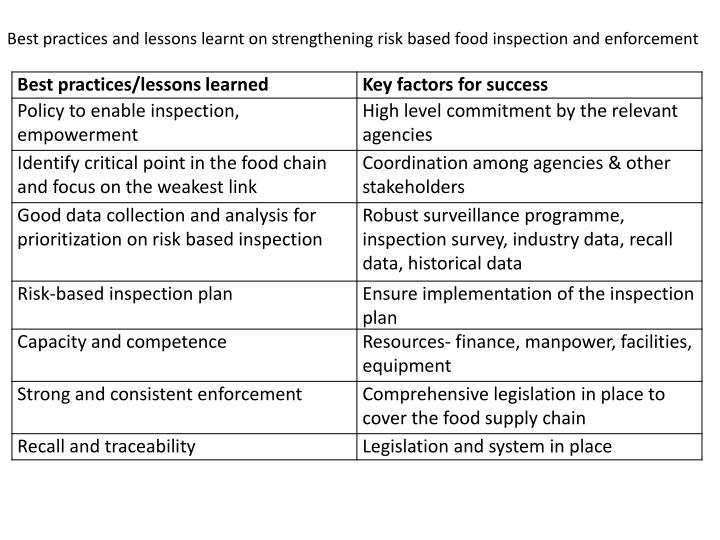 Best practices and lessons learnt on strengthening risk based food inspection and enforcement