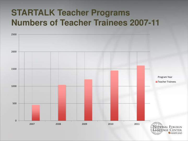 STARTALK Teacher Programs