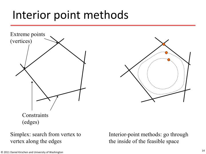 Interior point methods