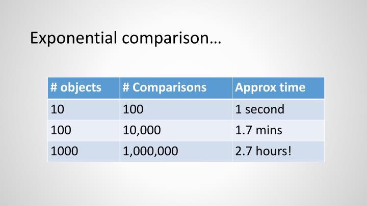 Exponential comparison…