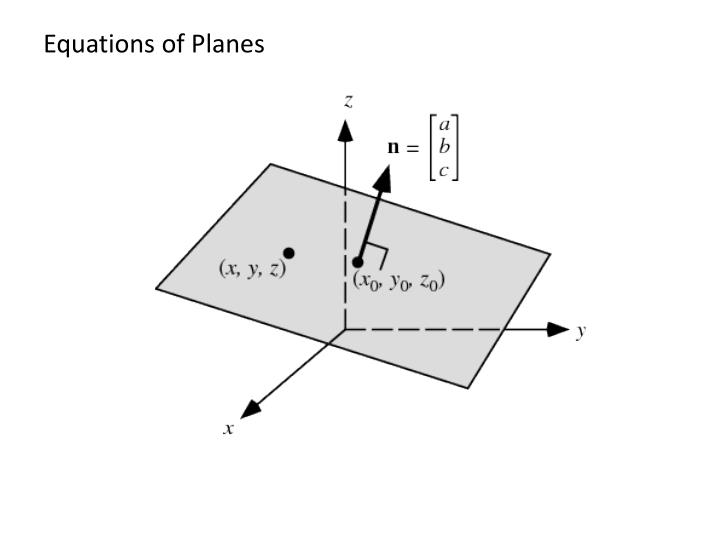 Equations of Planes