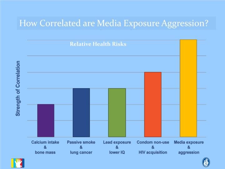 How Correlated are Media Exposure Aggression?