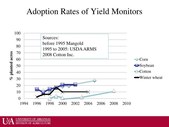Adoption Rates of Yield Monitors