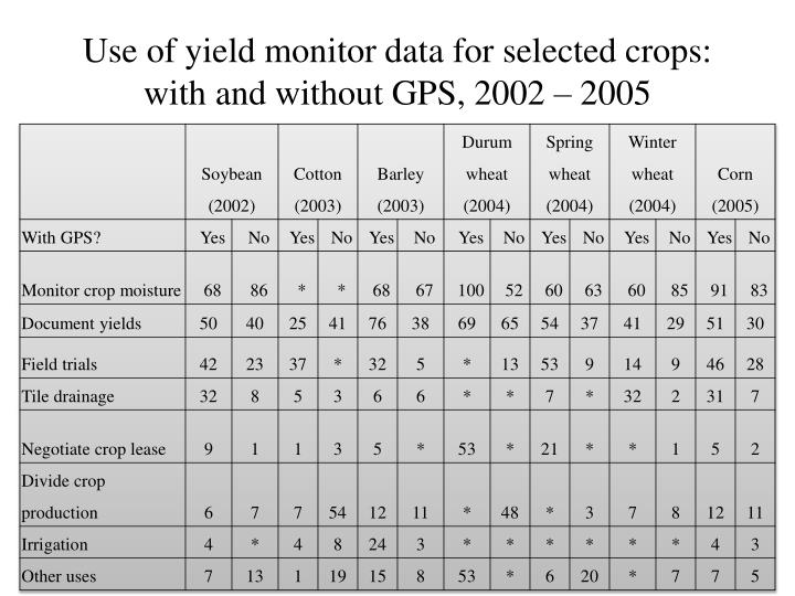Use of yield monitor data for selected crops:  with and without GPS, 2002 – 2005