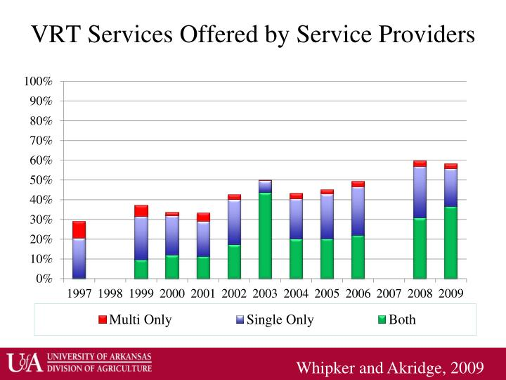 VRT Services Offered by Service Providers