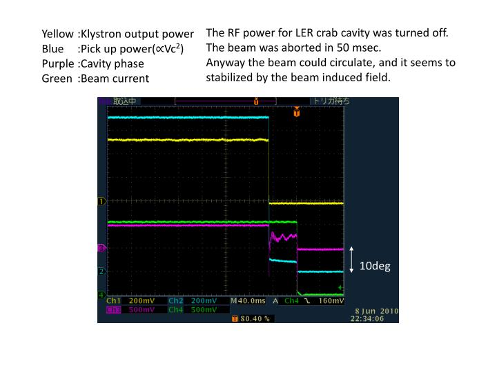 The RF power for LER crab cavity was turned off.