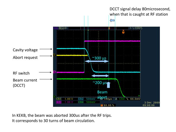 DCCT signal delay 80microsecond, when that is caught at RF station