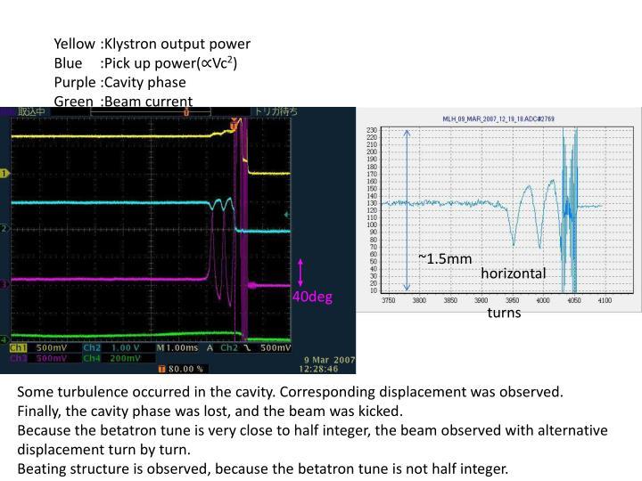 Yellow:Klystron output power