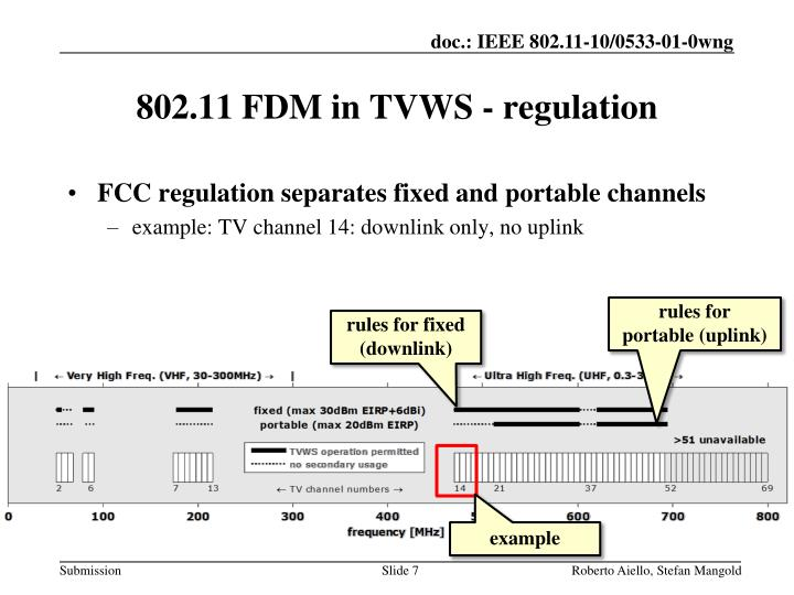 FCC regulation separates fixed and portable channels