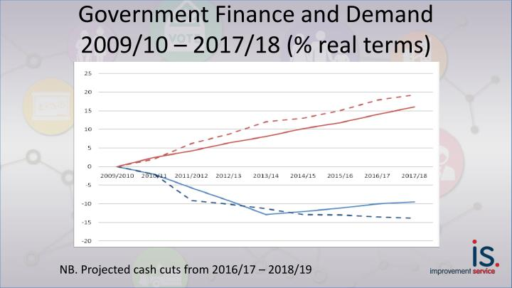 Government Finance and Demand