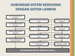 hubungan sistem kesehatan dengan sistem lainnya