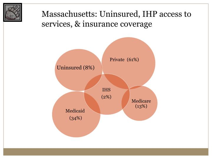 Massachusetts: Uninsured, IHP access to services, & insurance coverage