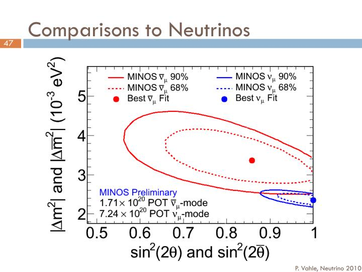 Comparisons to Neutrinos