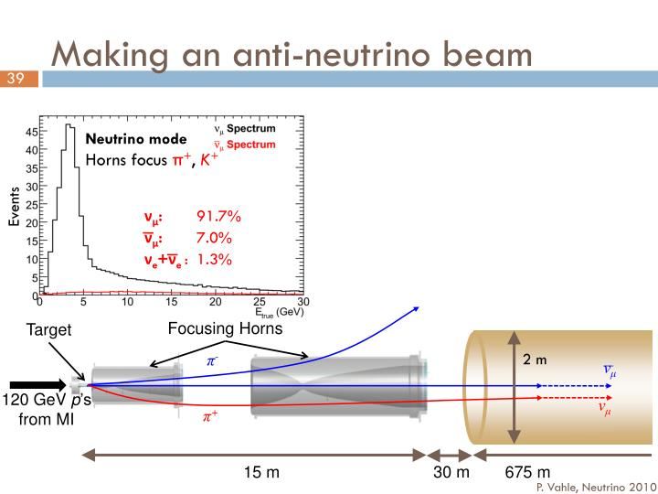 Making an anti-neutrino beam