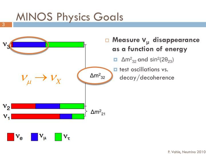 Minos physics goals