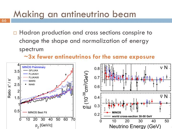 Making an antineutrino beam