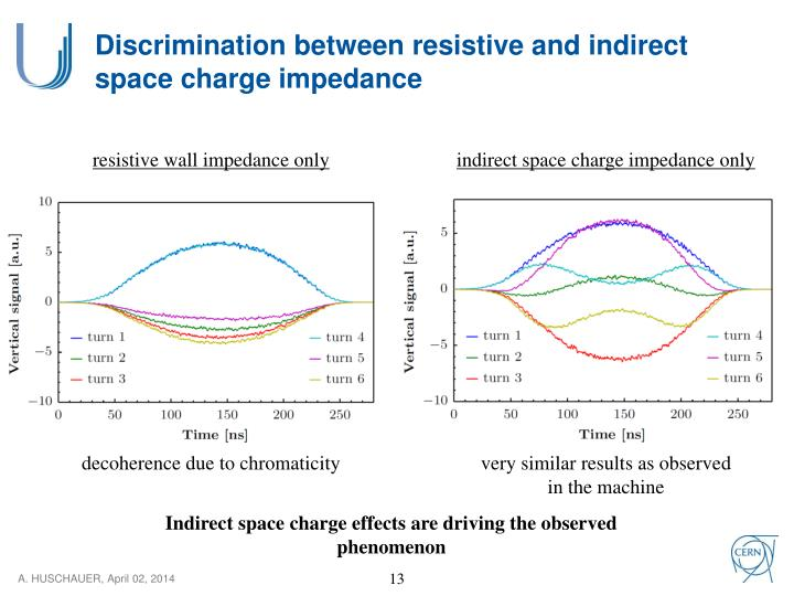 Discrimination between resistive and